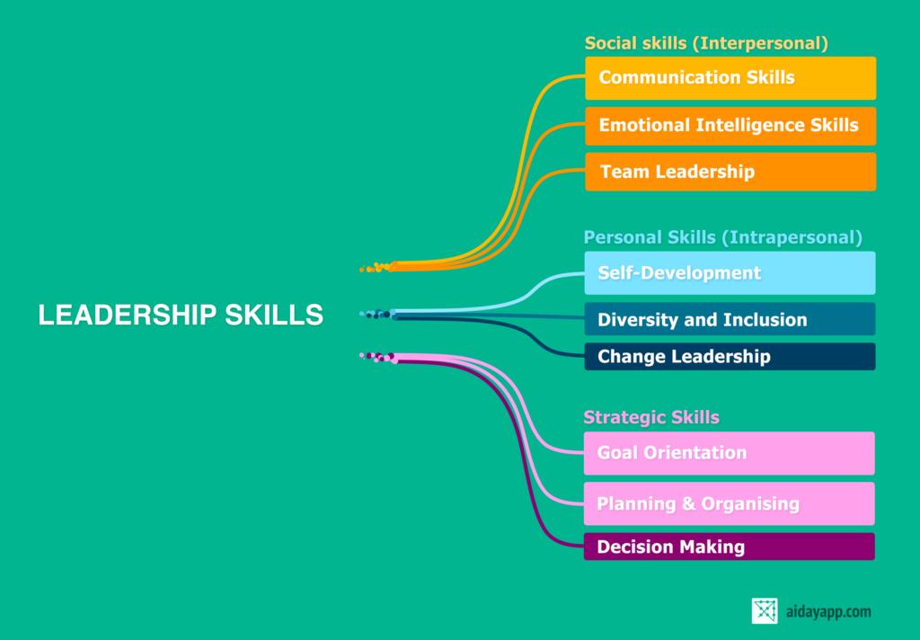 Skills for leadership development